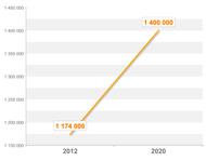 Evolution de la dépendance de 2012 à 2020